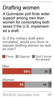 Chart shows opinion poll on drafting women in the military