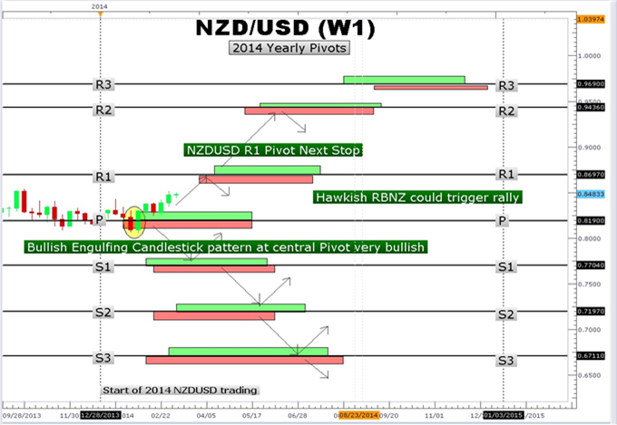 Revisiting-NZDUSD-Yearly-Pivot-Points_body_Picture_2.png, Revisiting NZDUSD Yearly Pivot Points