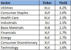 Historical Dividend Yields of Sectors SPDR Funds
