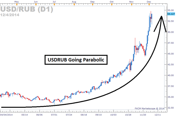 Rub To Usd Forex Trading Russian Ruble Us Dollar With Convert Converter Chart And Rate Usdrub Share Price