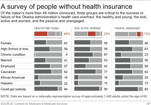 Charts profile the uninsured