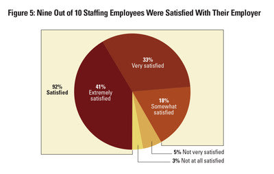 Nine out of 10 Staffing Employees Were Satisfied with Their Employer