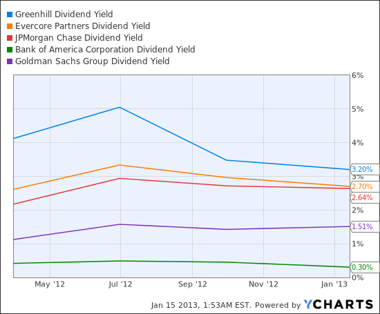 GHL Dividend Yield Chart