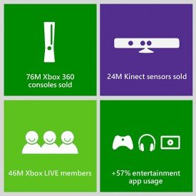Microsoft Reveals Xbox Community …