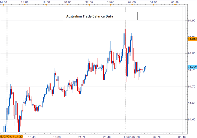 AUD/JPY Stumbles Ahead of RBA Decision As Trade Surplus Narrows