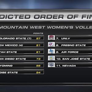 Colorado State Picked To Win 2014 MW Volleyball Title