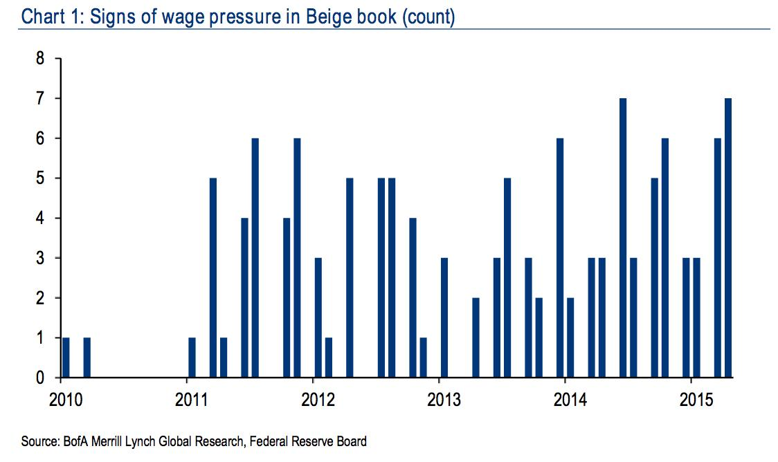 More and more of the Fed's business contacts are talking about wage pressure
