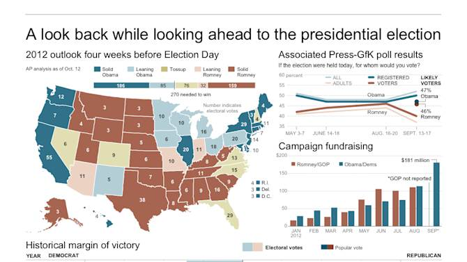 Graphic compares electoral and popular vote for presidential elections since 1960, shift in party preference by state since 1992, exit poll results from 2004 and 2008, state voting history since 1976, current AP projections for the 2012 race, fundraising totals and candidate preference poll results