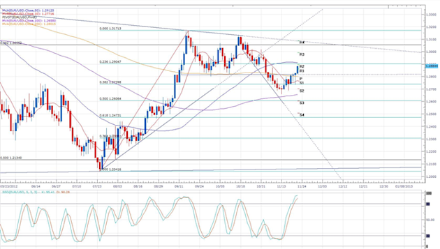 _Euro_and_Sterling_Trading_Diverges_Ahead_of_EU_Budget_Talks_body_eurusd_daily_chart.png, Forex News: Euro and Sterling Trading Diverges Ahead of EU B...