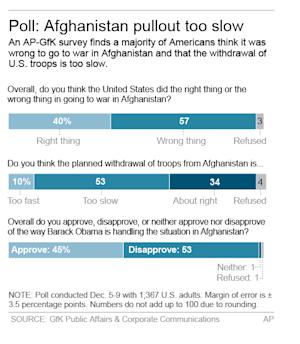 Graphic shows AP-GfK poll results; 2c x 4 inches; 96.3 mm x 101 mm;