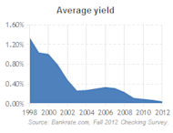 Yields on interest checking are falling