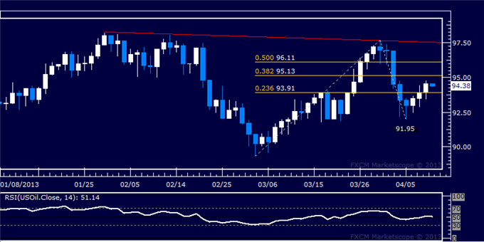Forex_Dollar_Stalls_at_Resistance_as_SP_500_Accelerates_Higher_Anew_body_Picture_8.png, Dollar Stalls at Resistance as S&amp;P 500 Accelerates Higher Anew