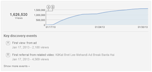 Kit Kat Dancing Babies TVC Crosses A Million Views On YouTube image Kit Kat TVC Youtube stats