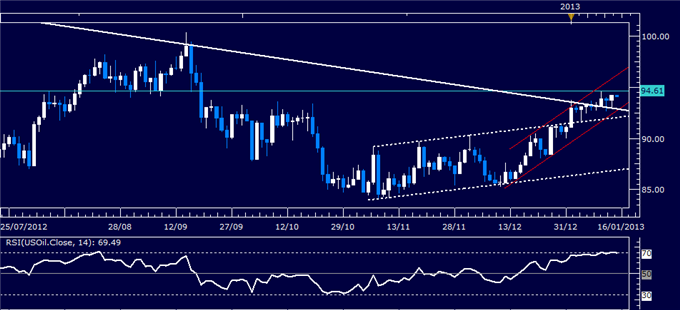 Forex_Analysis_US_Dollar_Waits_for_Sentiment_Cues_as_SP_500_Stalls_body_Picture_1.png, Forex Analysis: US Dollar Waits for Sentiment Cues as S&P 500 S...