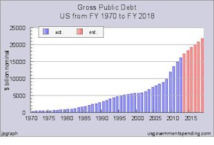 Detroit the Start of the U.S. Death Spiral of Debt? image Gross Public Debt Chart2