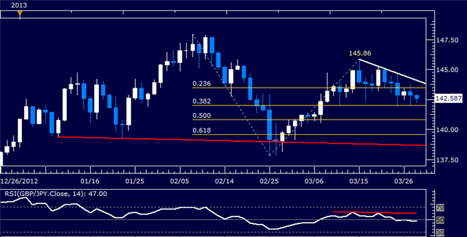Forex_GBPJPY_Technical_Analysis_03.28.2013_body_Picture_5.png, GBP/JPY Technical Analysis 03.28.2013