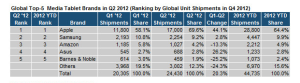 Apple's share of the tablet market nears all-time high