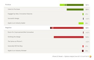 iPhone Social Media Analysis Reveals Consumers' Hunger For Innovation image Iphone 5S 5C pre release sentiment analysis1