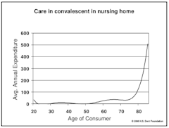 chances-are-youll-be-moving-into-a-nursing-home-after-you-turn-75.png