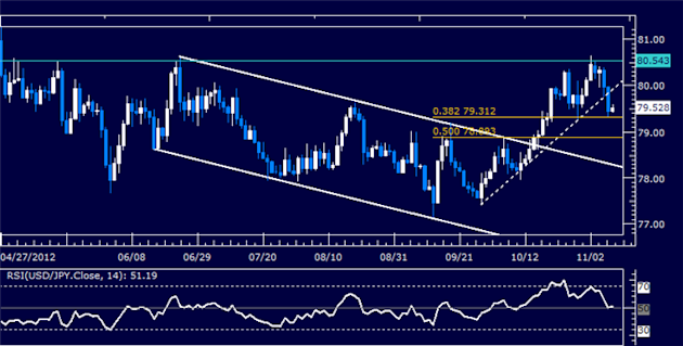 Forex_Analysis_USDJPY_Classic_Technical_Report_11.09.2012_body_Picture_5.png, Forex Analysis: USDJPY Classic Technical Report 11.09.2012