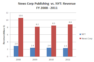 News_Corp_Publishing_Revenue.PNG