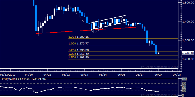 Forex_US_Dollar_Resumes_Advance_SP_500_Reclaims_1600_Figure_body_Picture_7.png, US Dollar Resumes Advance, S&P 500 Reclaims 1600 Figure