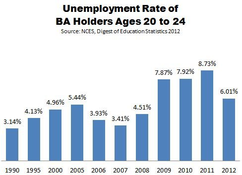 NCES_History_of_the_Job_Market_College_Grads_2.JPG
