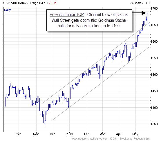 s&p500-etf-spy