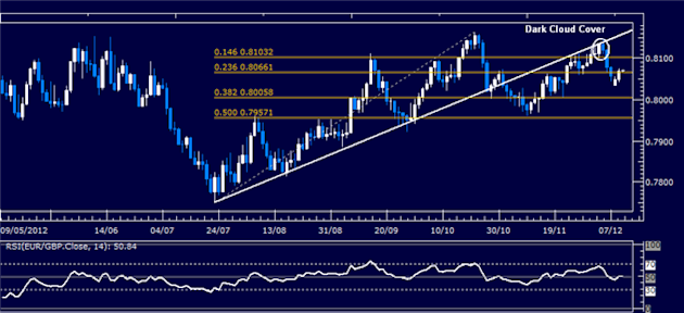 Forex_Analysis_EURGBP_Classic_Technical_Report_12.12.2012_body_Picture_1.png, Forex Analysis: EUR/GBP Classic Technical Report 12.12.2012