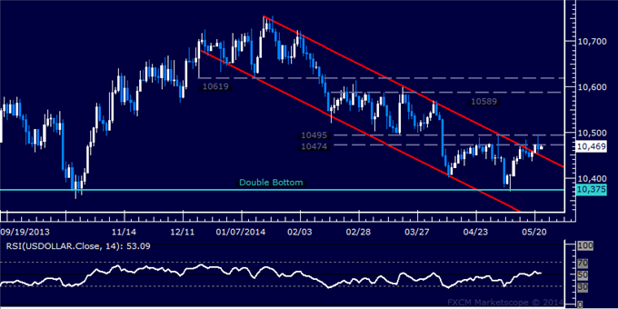 US Dollar Technical Analysis – Pausing After Key Breakout