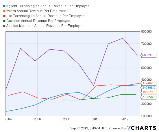 A Annual Revenue Per Employee Chart