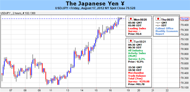Japanese_Yen_at_Risk_for_Further_Weakness_on_Slowing_Recovery_body_Picture_5.png, Japanese Yen at Risk for Further Weakness on Slowing Recovery