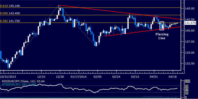 dailyclassics_eur-jpy_body_Picture_11.png, Forex: EUR/JPY Technical Analysis – Euro Aims Above 135.00