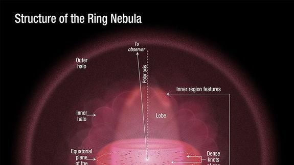 Hubble Telescope Reveals True 3D Shape of Ring Nebula (Photos)