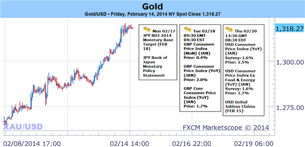 Bullish_Gold_Bias_Favored_on_USD_Weakness-_1270_Now_Key_Support_body_Picture_1.png, Bullish Gold Bias Favored on USD Weakness- $1270 Now Key Support