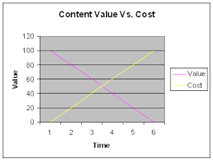 7 Cardinal Rules to Generate Valuable Content Consistently image cost value