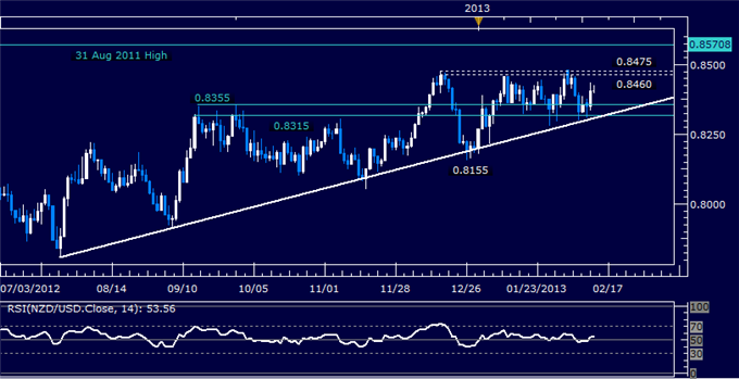 Forex_NZDUSD_Technical_Analysis_02.13.2013_body_Picture_5.png, NZD/USD Technical Analysis 02.13.2013