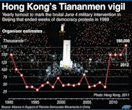 Graphic showing the attendance at Hong Kong's annual vigil to mark China's bloody crackdown in Tiananmen in 1989. Tens of thousands of Hong Kongers have braved thunder and a torrential downpour to attend a candlelight vigil marking the 24th anniversary of China's bloody Tiananmen crackdown, as Beijing blocked commemoration attempts