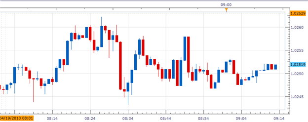 Canadian_Dollar_Gains_after_March_CPI_Slows_down__body_Picture_1.png, Canadian Dollar Gains after March CPI Slows down