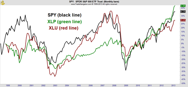 SPY vs XLU vs XLP