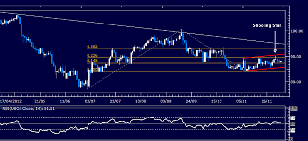 Forex_Analysis_SP_500_Reversal_May_Cut_Short_US_Dollar_Selloff_body_Picture_1.png, Forex Analysis: S&P 500 Reversal May Cut Short US Dollar Selloff