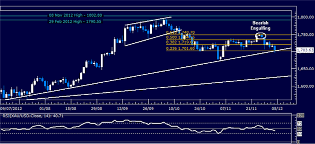 Forex_Analysis_Dollar_Breaks_Down_But_SP_500_Drop_May_Cap_Weakness_body_Picture_2.png, Forex Analysis: Dollar Breaks Down But S&P 500 Drop May Cap Wea...