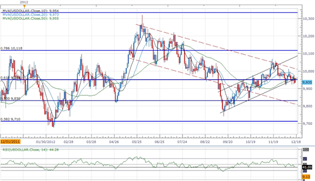 Forex_USD_Bearish_Trend_Remains_Intact-_RSI_To_Provide_Confirmation_body_ScreenShot122.png, Forex: USD Bearish Trend Remains Intact- RSI To Provide Co...