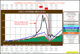 This Is What Real Bubbles Look Like image CSCO11