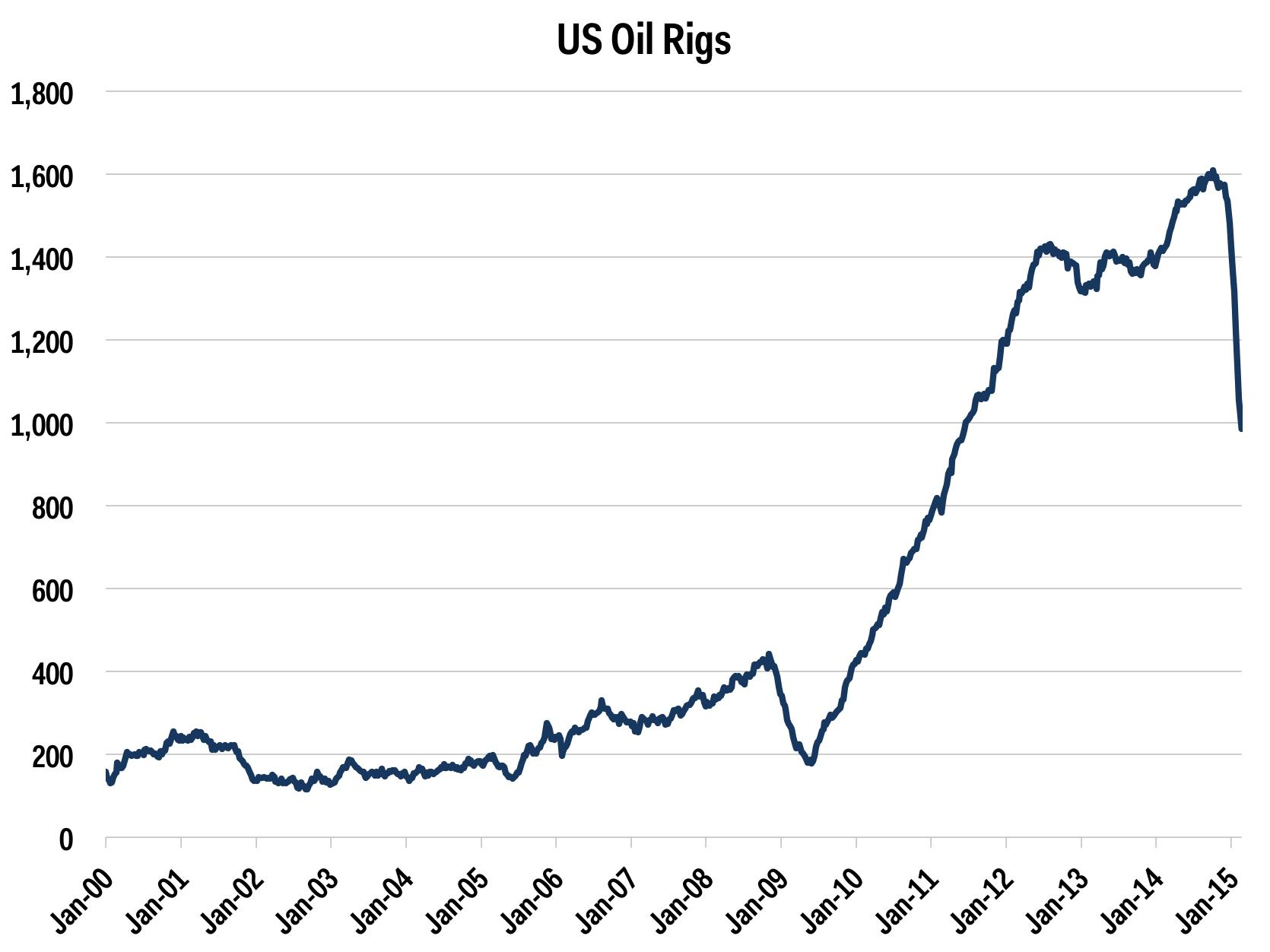 US oil rig count plunges to lowest since June 2011
