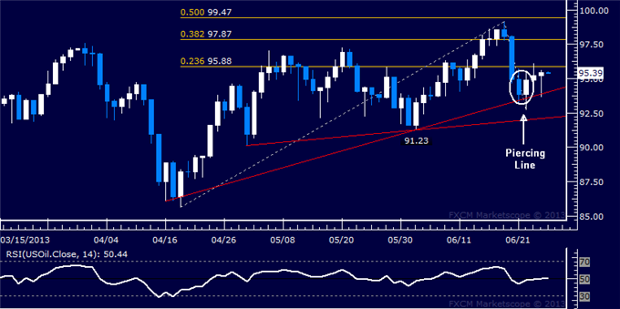 Forex_US_Dollar_Resumes_Advance_SP_500_Reclaims_1600_Figure_body_Picture_8.png, US Dollar Resumes Advance, S&P 500 Reclaims 1600 Figure