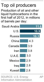 Graphic shows crude oil production