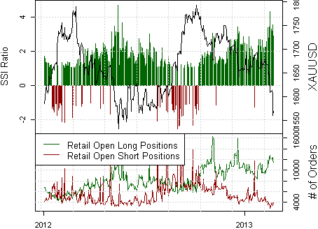 ssi_xauusd_body_Picture_10.png, Gold Prices Forecast to Weaken Towards 1530