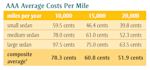 aaa driving costs