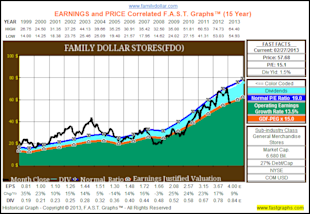 Why Accomplished Dividend Growth Investors Can Ignore Price Volatility image FDO1
